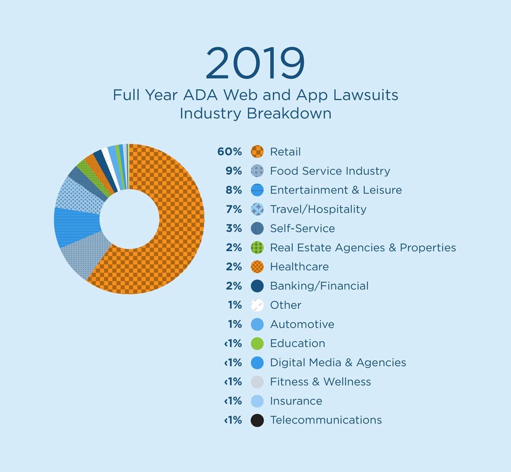 2019 ADA Web Accessibility and App Lawsuit Recap image